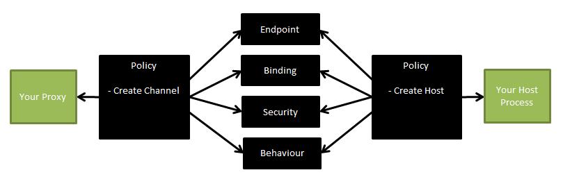 PolicyConfiguration