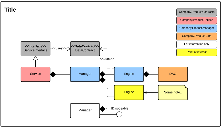 uml class diagram standards   wayne clifford barkers     blognormally the service and data contracts are the only containers in the diagram that are required to have detail