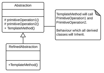 The template method pattern - Wayne Clifford Barker
